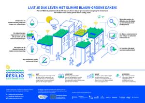 RESILIO blauw-groene daken - Infographic