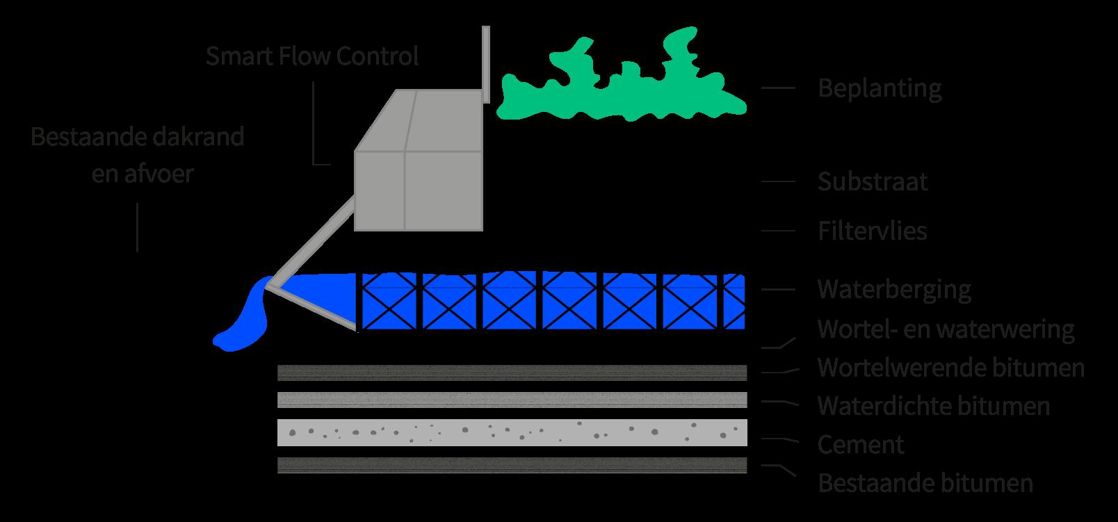 RESILIO | Blauw-groene daken