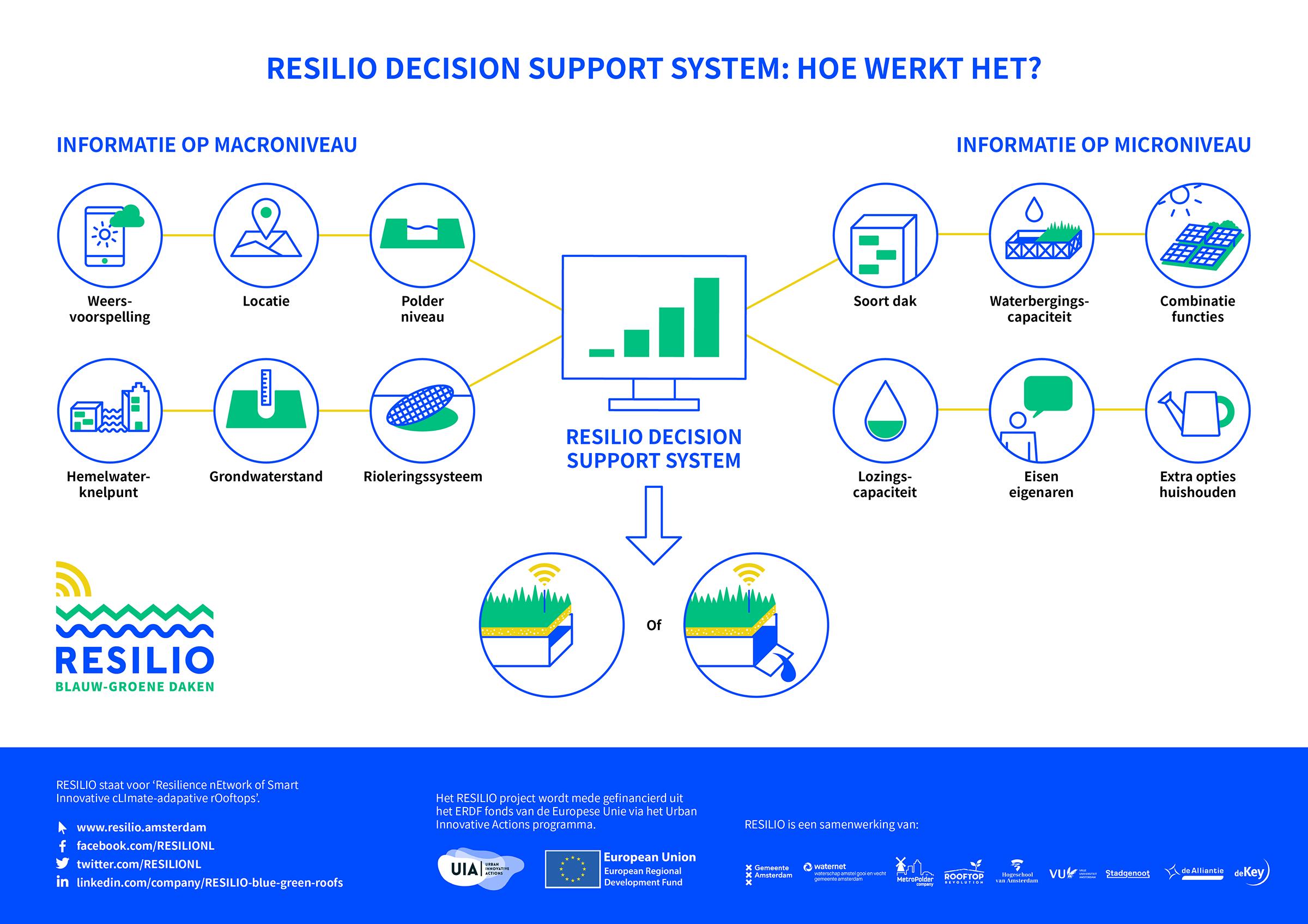 RESILIO | DSS Infographic
